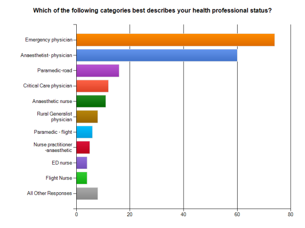 cricoid pressure survey prof backgrounds (1)