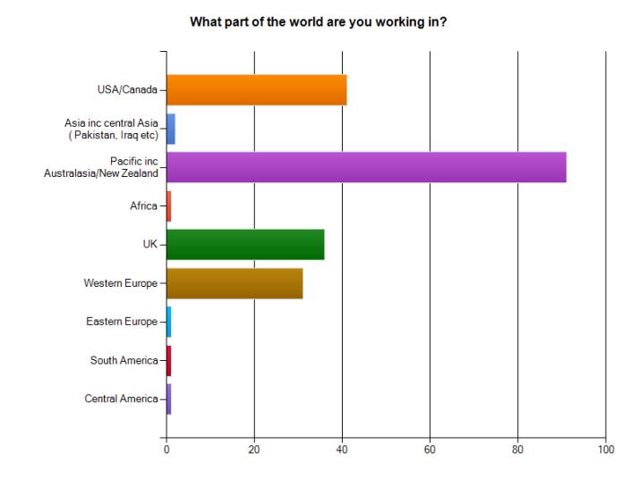 cricoid pressure survey prof backgrounds (2)