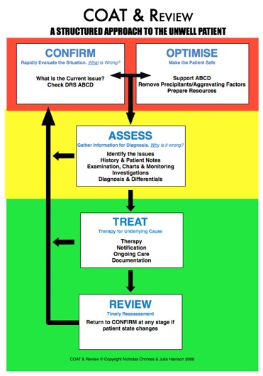 COAT & Review Flow chart from ClinicalCred.com