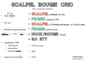 Reminder flashcard for Scalpel Bougie Cricothyrotomy