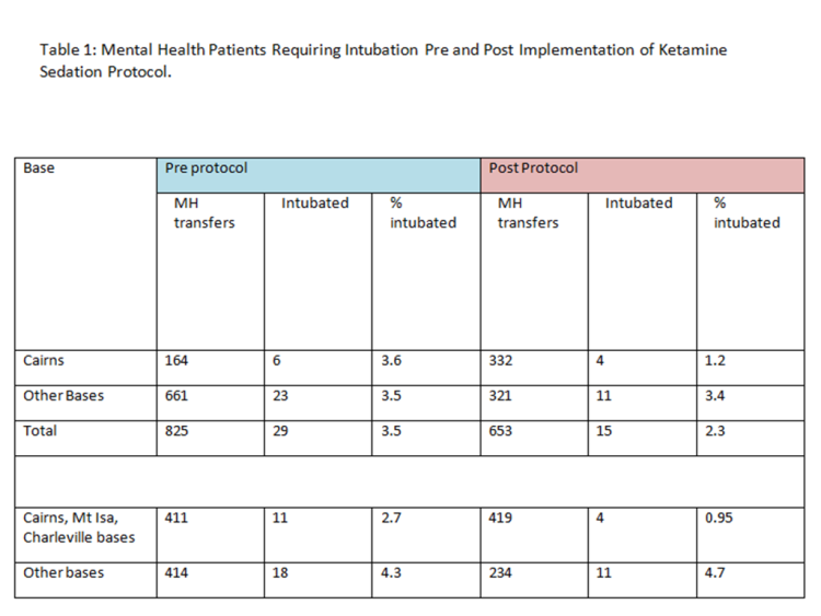 Table 1: Mental Health Patients Requiring Intubation Pre and Post Implementation of Ketamine Sedation Protocol.